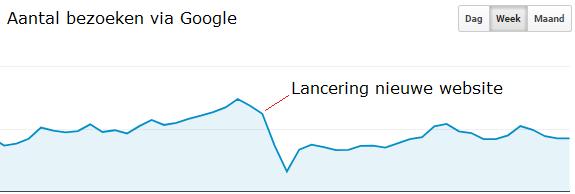 Lancering nieuwe website zonder redirects